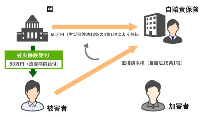 労災事故の場合(例:傷害部分)