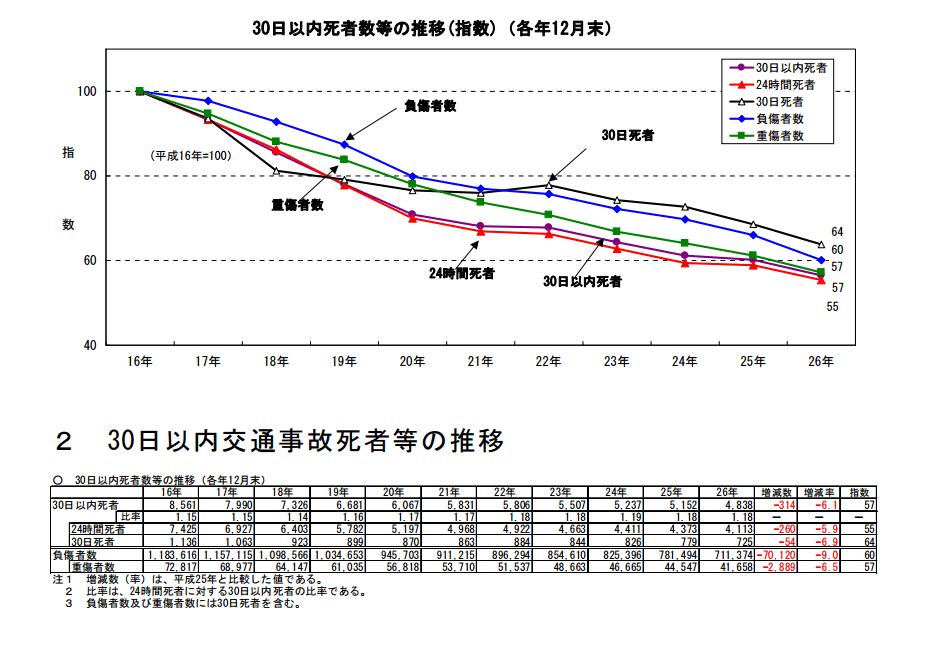 事故後30日以内死者等の推移グラフと表(各年12月末)