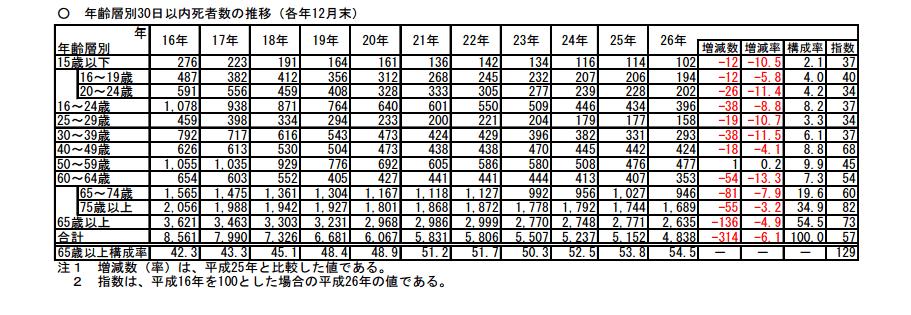年齢層別事故後30日以内死者数の推移表(各年12月末)