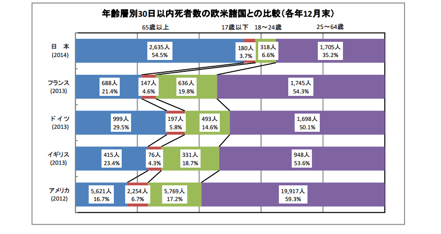 年齢層別事故後30日以内死者数の欧米諸国との比較(各年12月末)