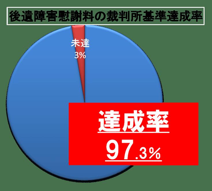 慰謝料の裁判基準獲得率