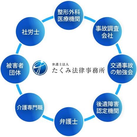 たくみ法律事務所のネットワーク
