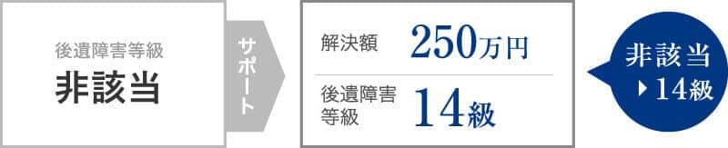 非該当認定の異議申立てが認められ250万円の補償を受けた事案