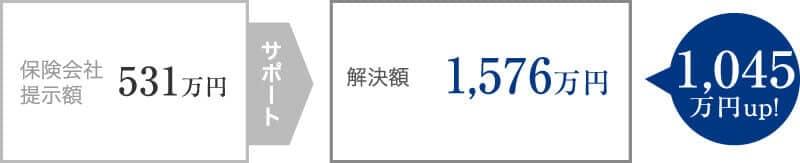 骨盤骨折に伴う股関節の機能障害で、提示額より1,000万円増加できた事案