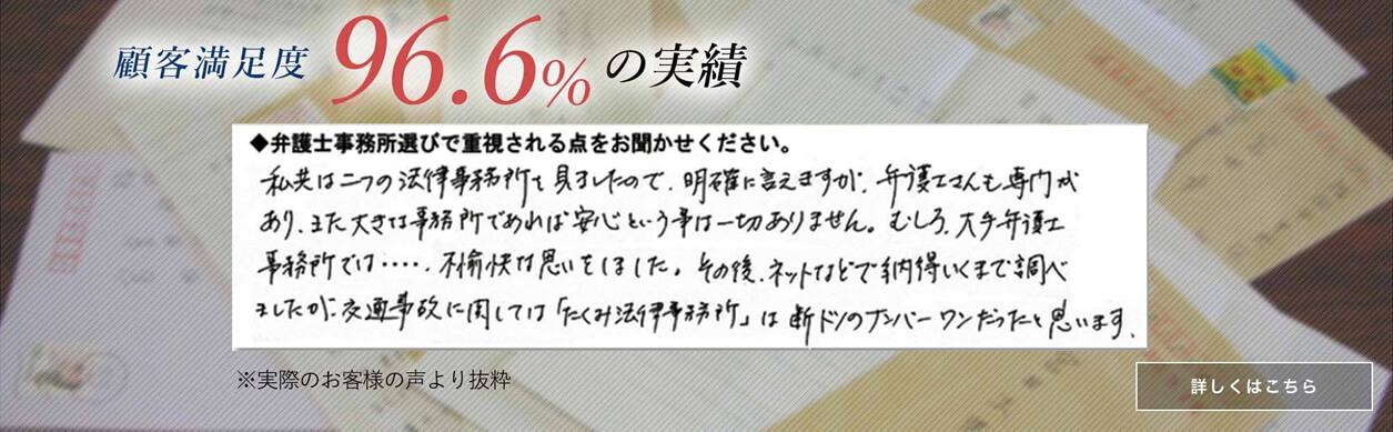 顧客満足度96.6%の実績